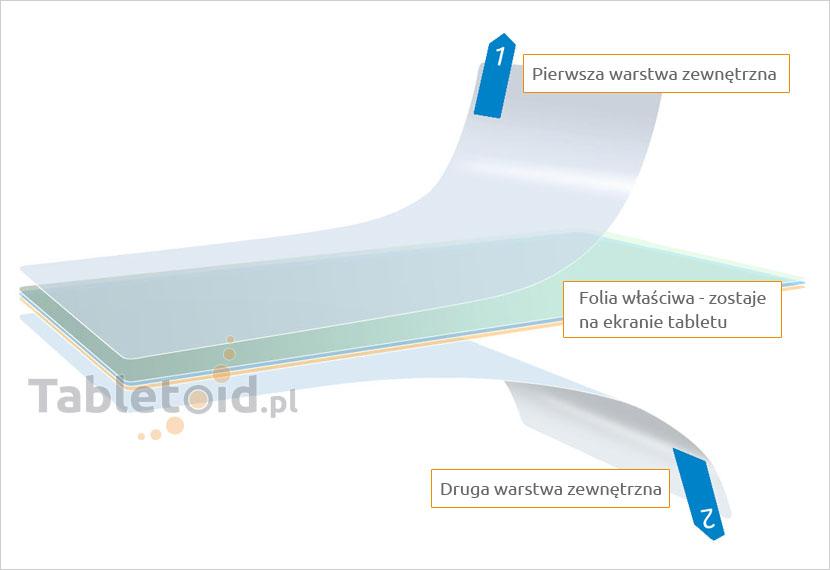 Trzy warstwy folii na tablet - 2 zewnętrzne i właściwa